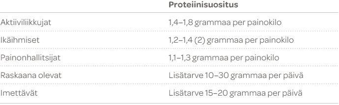 proteiinitaulukko