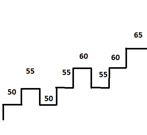 Siksakpyramidi-Nousu