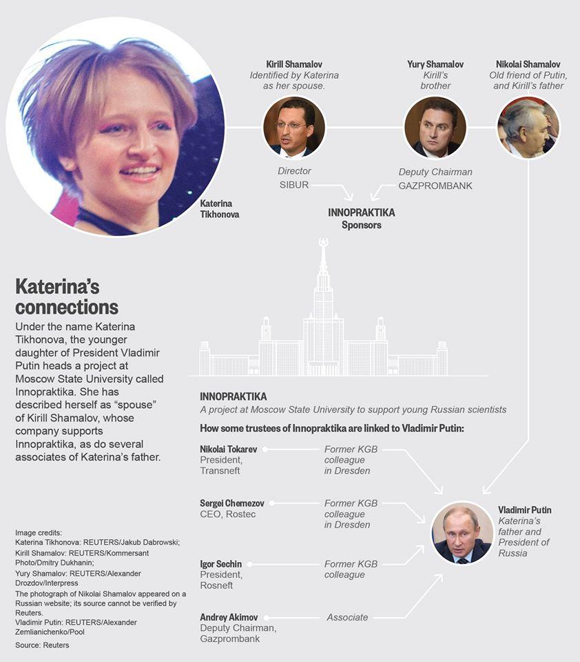 Venäjän presidentin tyttäreksi väitetyn Jekaterina Tihonovan johtaman Moskovan yliopiston säätiön yhteyksistä Putiniin on tehty erilaisia selvityksiä.
