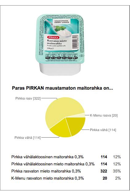 Voittaja_Pirkka