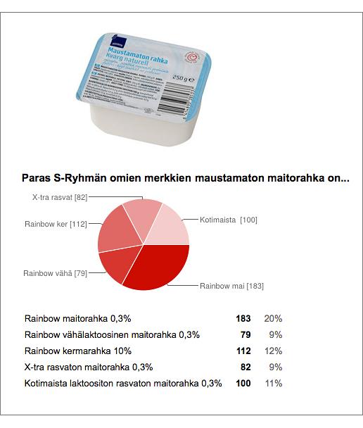 Voittaja_S-Ryhma
