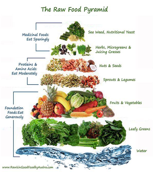 rawfood pyramid